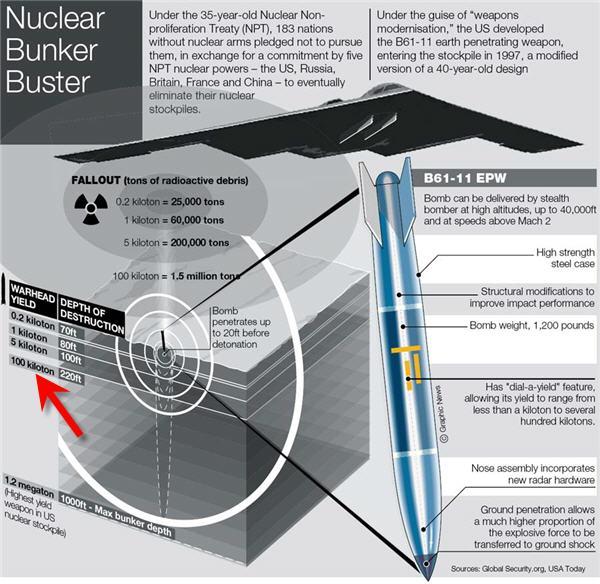 Frappes aériennes israéliennes en Syrie Bunker=buster