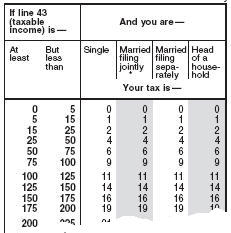 47 of americans pay no income taxes let 39 s fix this country for 08 tax table